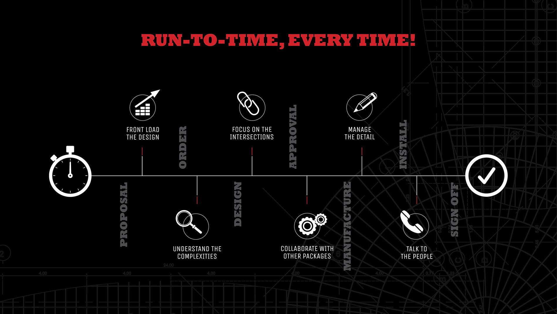 Run to Time